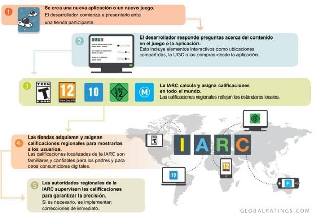 IARC proceso